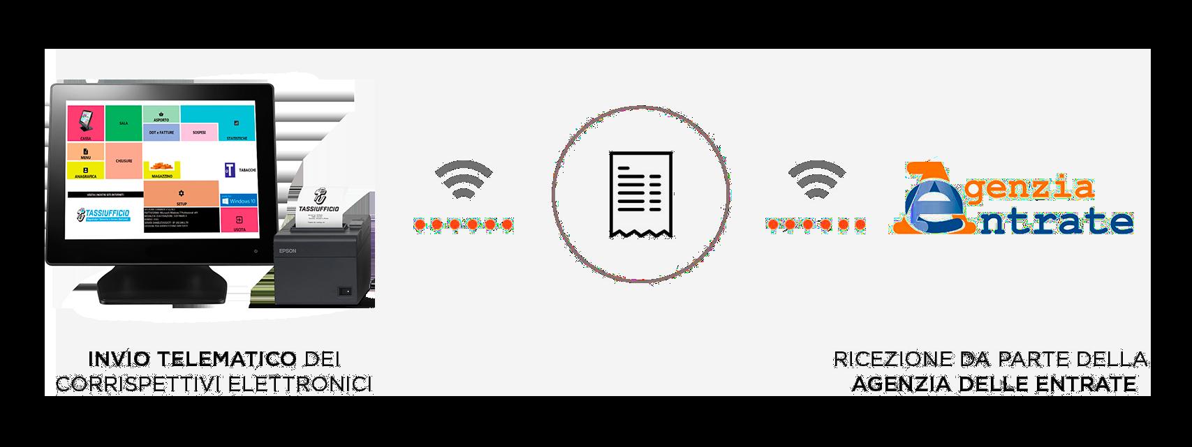corrispettivi-elettronici- registratore telematico